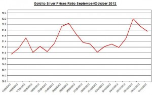 Ratio Gold price forecast & silver prices 2012 October 12
