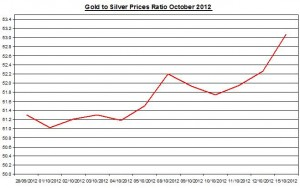 Ratio Gold price forecast &amp; silver prices 2012 October 16