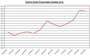 Ratio Gold price forecast &amp; silver prices 2012 October 17