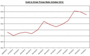 Ratio Gold price forecast & silver prices 2012 October 18