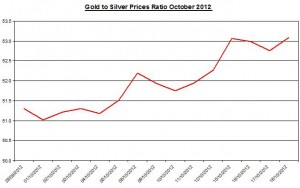 Ratio Gold price forecast & silver prices 2012 October 19