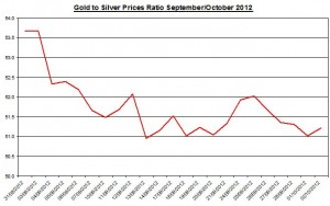 Ratio Gold price forecast & silver prices 2012 October 2