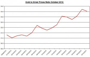 Ratio Gold price forecast &amp; silver prices 2012 October 23