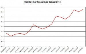 Ratio Gold & silver prices 2012 October 24