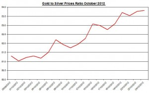 Ratio Gold price forecast & silver prices 2012 October 25