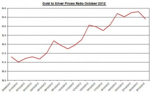 Ratio Gold price forecast & silver prices 2012 October 26