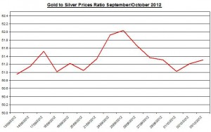 Ratio Gold price forecast & silver prices 2012 October 3