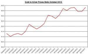 Ratio Gold price forecast & silver prices 2012 October 30