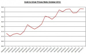 Ratio Gold price forecast & silver prices 2012 October 31
