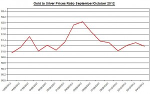 Ratio Gold price forecast & silver prices 2012 October 5