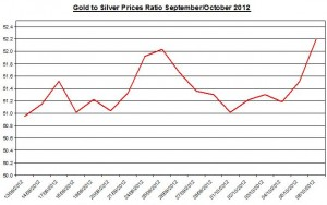 Ratio Gold price forecast &amp; silver prices 2012 October 9