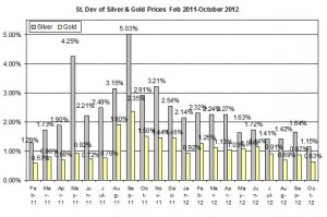Standard deviation Gold price forecast &amp; silver prices 2012 October 17