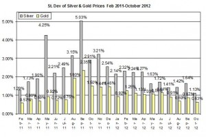 Standard deviation Gold price forecast &amp; silver prices 2012 October 9