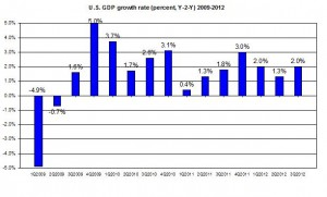 U.S. GDP update 2009-2012 US GDP third Q2012 (percent) October  2012