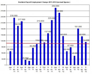 U.S. Nonfarm payroll employment up to 2012 October 5