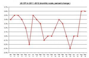 U.S. inflation 2012 Rate (percent) October 2012