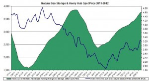 natural gas prices chart 2011 (Henry Hub Natural Gas storage 2012 October 18