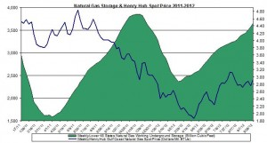 natural gas prices chart 2011 (Henry Hub Natural Gas storage 2012 October 4