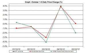 oil chart WTI Brent - percent change  October 1-5  2012