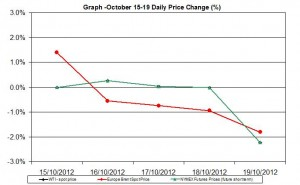 oil chart WTI Brent - percent change  October 15-19 2012