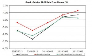 oil chart WTI Brent - percent change  October 22-26  2012