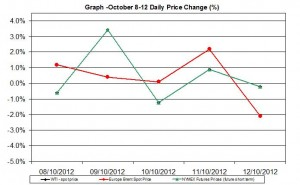 oil chart WTI Brent - percent change  October 8-12  2012