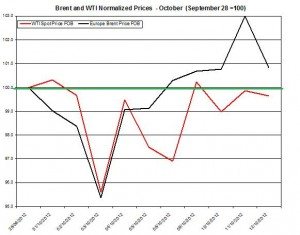 oil forecast Brent and WTI spot rates  2012 October 15-19