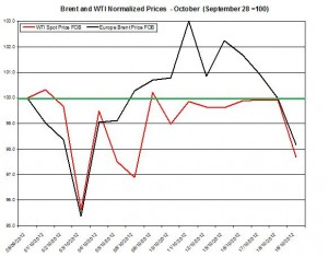 oil forecast Brent and WTI spot rates  2012 October 22-26