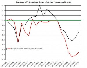 oil forecast Brent and WTI spot rates  2012 October 29- November 2