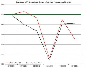 oil forecast Brent and WTI spot rates  2012 October 8-12