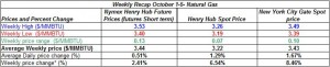 table natural gas - October 1-5   2012