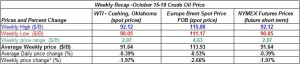 table oil prices - October 15-19 2012
