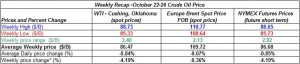 table oil prices - October 22-26  2012