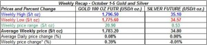 table weekly gold and silver October 1-5  2012