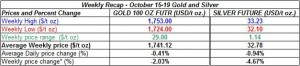 table weekly gold and silver October  15-19  2012