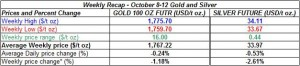 table weekly gold and silver October  8-12  2012