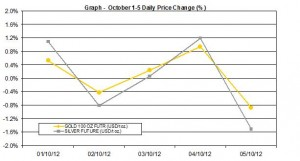 weekly precious metals chart  October 1-5  2012 percent change