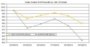 weekly precious metals chart   October 15-19 2012