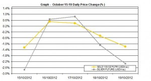 weekly precious metals chart  October 15-19  2012 percent change