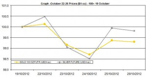 weekly precious metals chart   October 22-26  2012