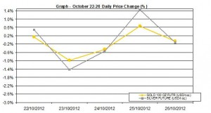 weekly precious metals chart  October 22-26   2012 percent change