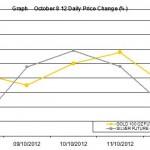 weekly precious metals chart October 8-12 2012 percent change