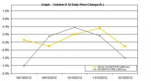 weekly precious metals chart  October 8-12  2012 percent change