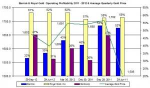 Barrick & Royal Gold  Operating Profitability 2011 - 2012 & Average Quarterly Gold Price