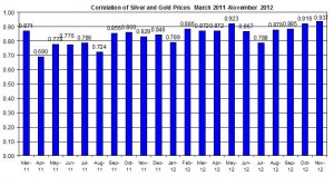 Correlation Gold Price and silver 2011 2012 November