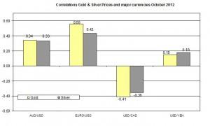 Correlation Gold and EURO USD 2012 November 1