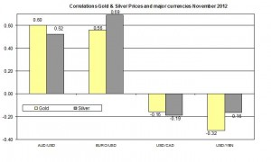 Correlation Gold and EURO USD 2012 November 20