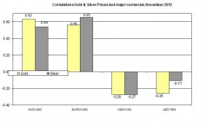 Correlation Gold and EURO USD 2012 November 27