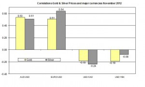 Correlation Gold and EURO USD 2012 November 29