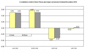 Correlation Gold and EURO USD 2012 November 7